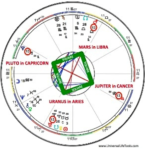 SQUARE_ASTROLOGY-292x300