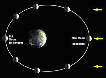 lunar-phases-elliptical-orbit